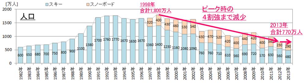 スキー人口推移グラフ
