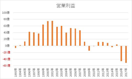 大塚家具の営業利益グラフ